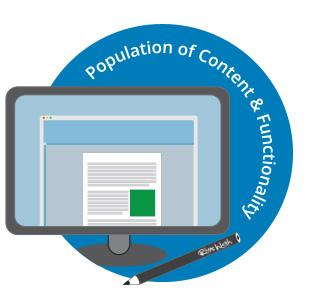 Population of Content Functionality Testing Cardiff Websites